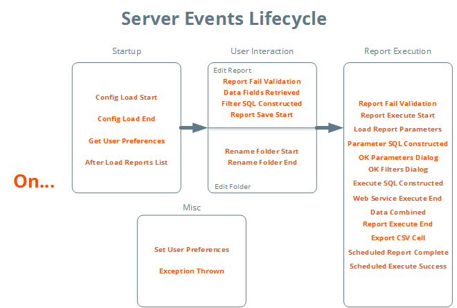 Server Events categorized by activity
